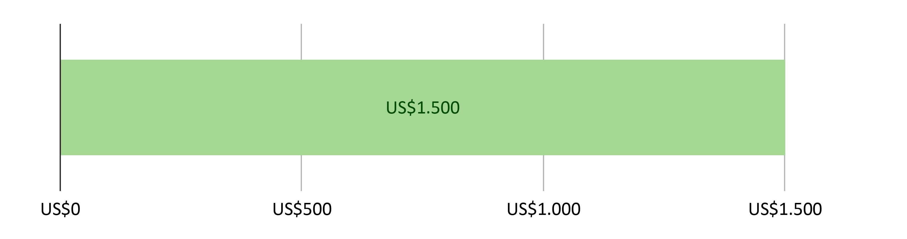US$0 gastos; US$1.500,00 previstos