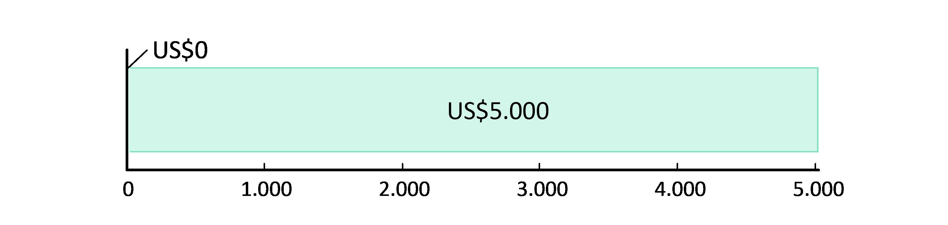 US$0 gastos; US$5.000,00 em caixa