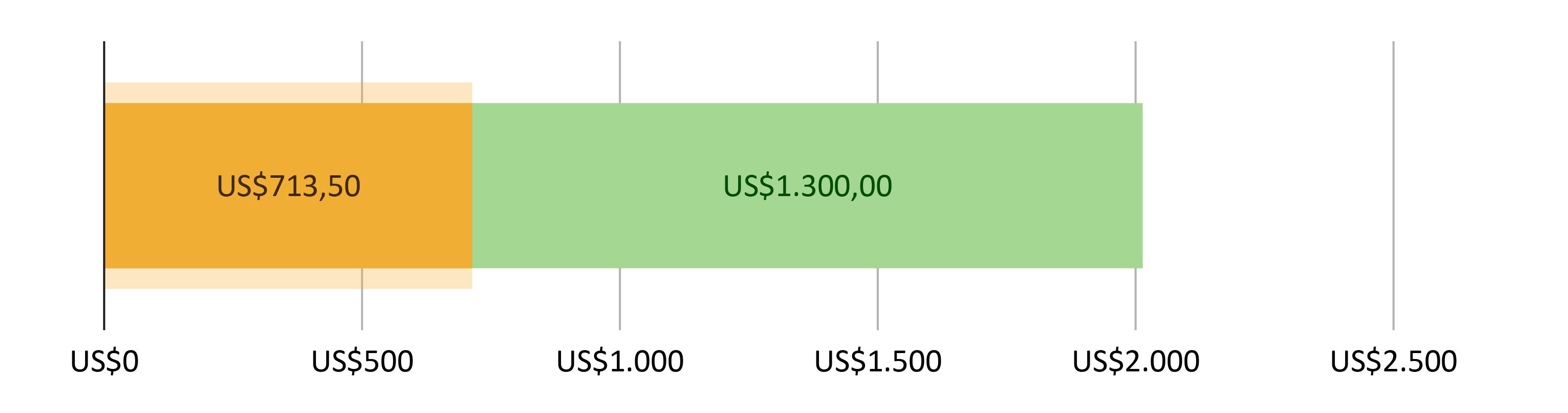 US$713,50 gastos; mais US$1.300,00 previstos
