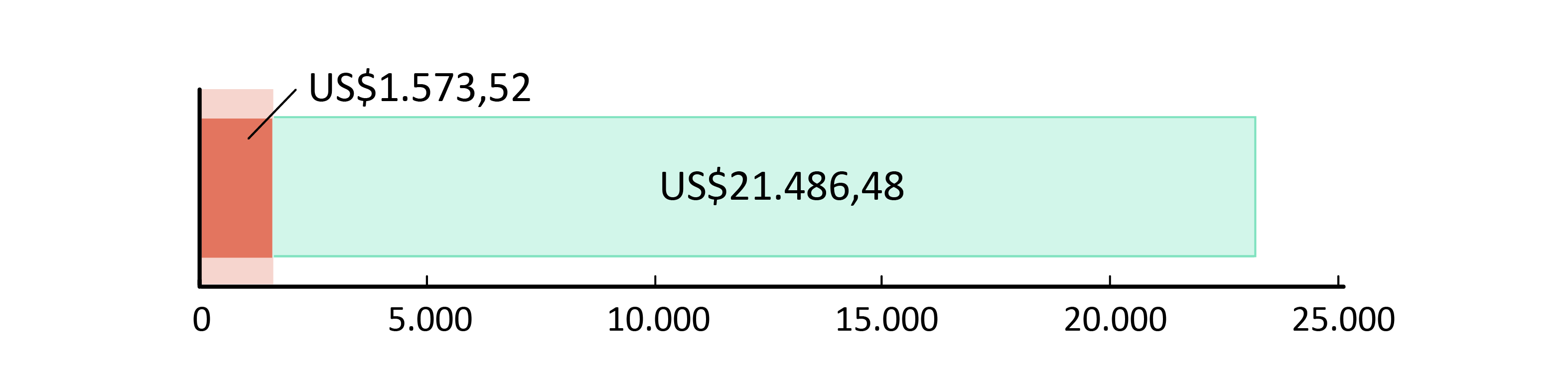 US$ 1.573,52 gastos; US$21.486,48 em caixa