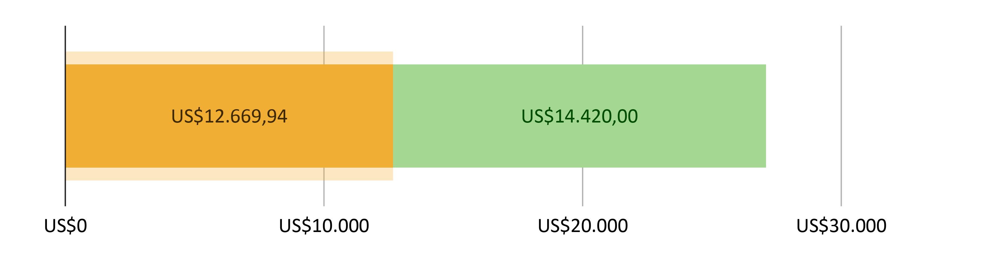 US$12.669,94 gastos; mais US$14.420,00 previstos