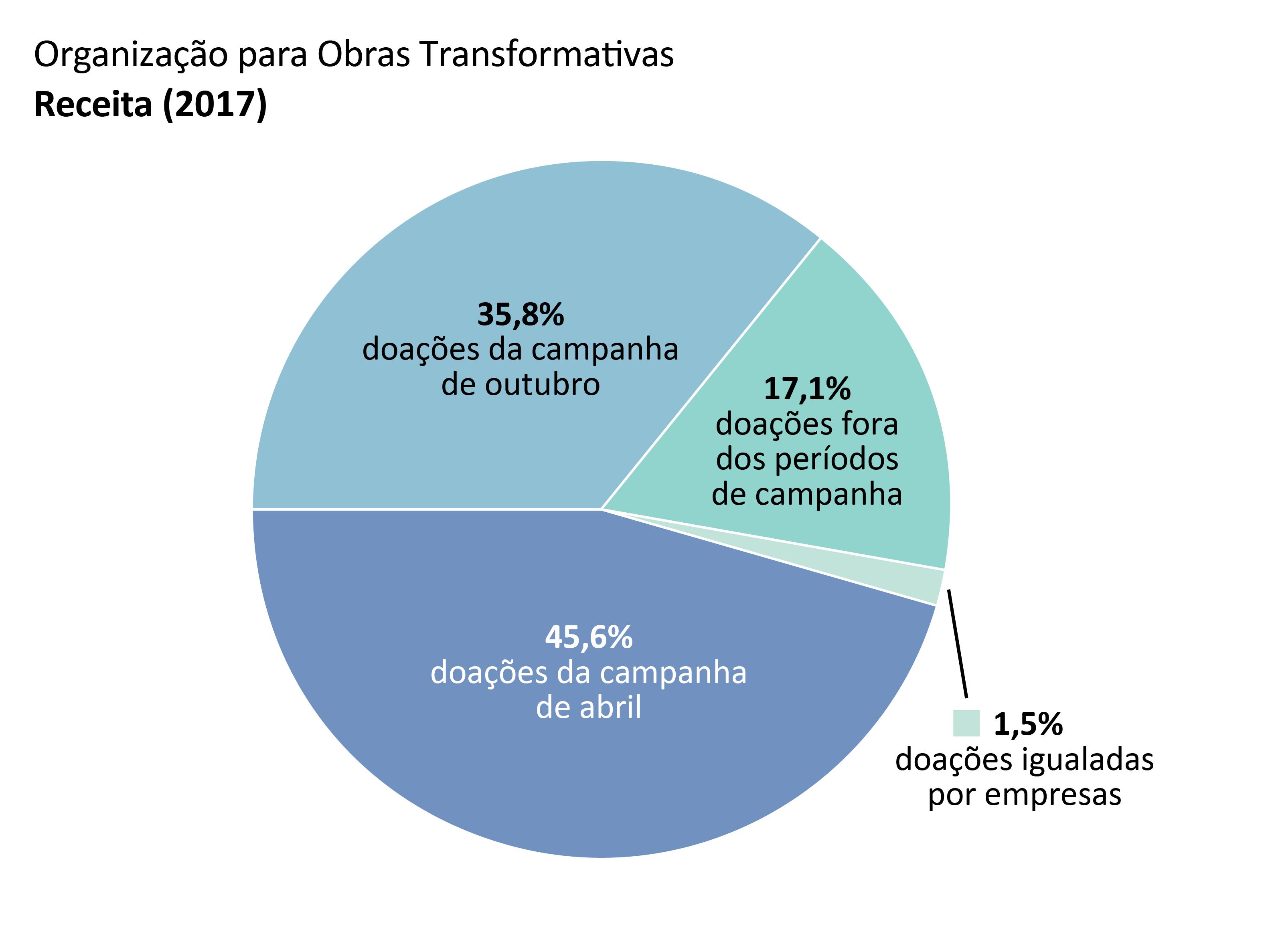 Receita da OTW: doações da campanha de abril: 45,6%; doações da campanha de outubro: 35,8%; doações fora dos períodos de campanha: 17,1%; doações igualadas por empresas: 1,5%.