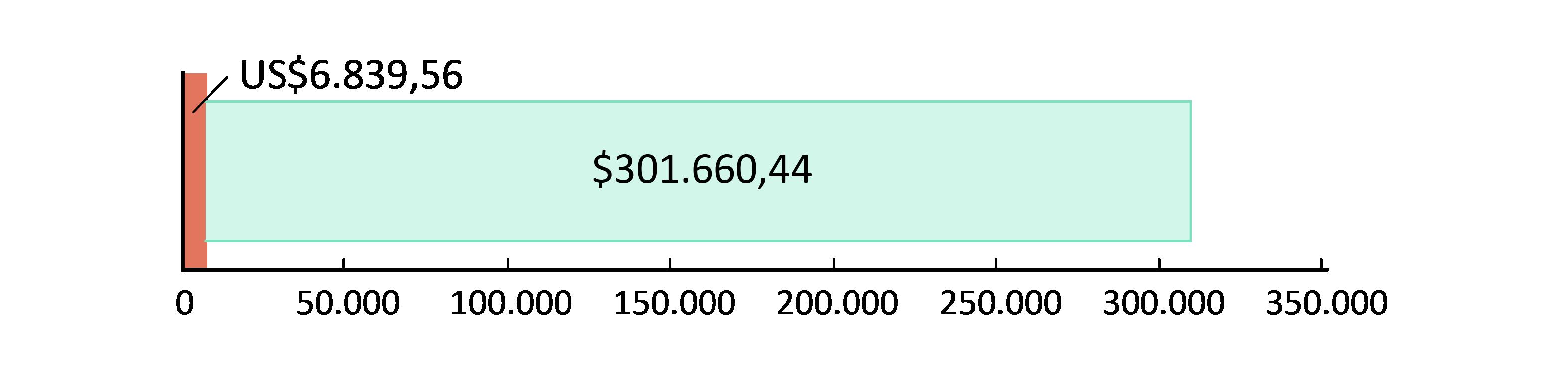 US$6,839.56 doados; US$301,660.44 previstos