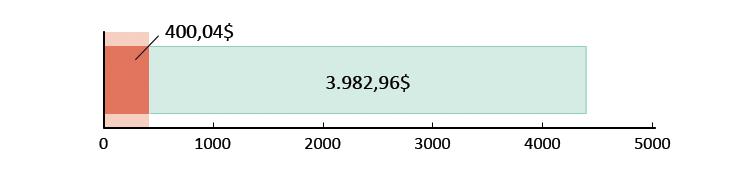 400,04$ gastos; sobram 3.982,96$
