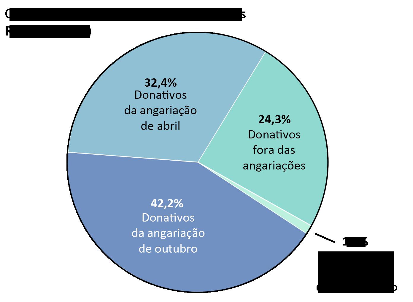 Receita da OTW: Donativos da angariação de abril: 32,4%, Donativos da angariação de outubro: 42,2%. Donativos fora das angariações: 24,3%. Donativos de programas de equiparação: 1,1%.