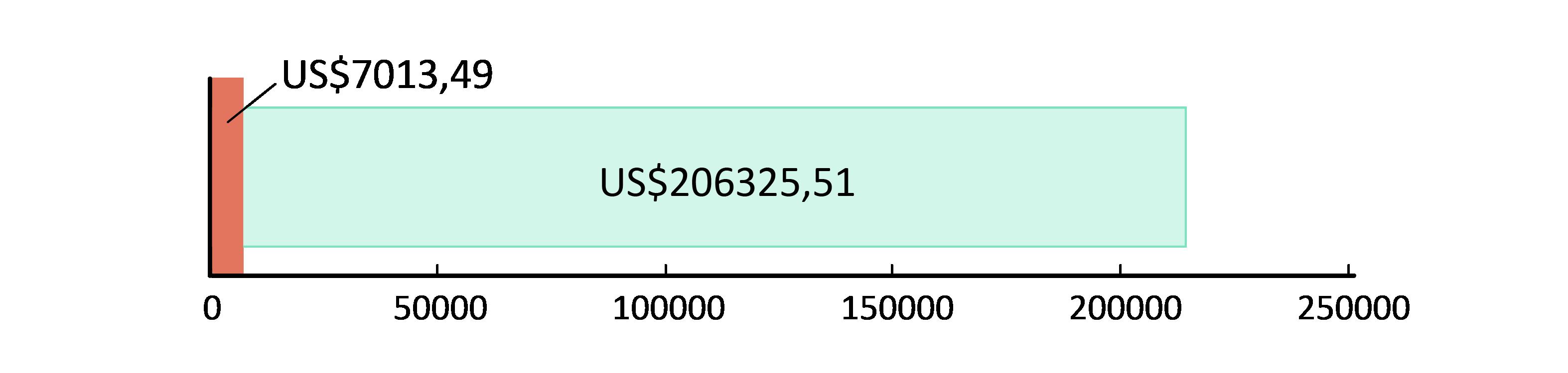 US$7,013.49