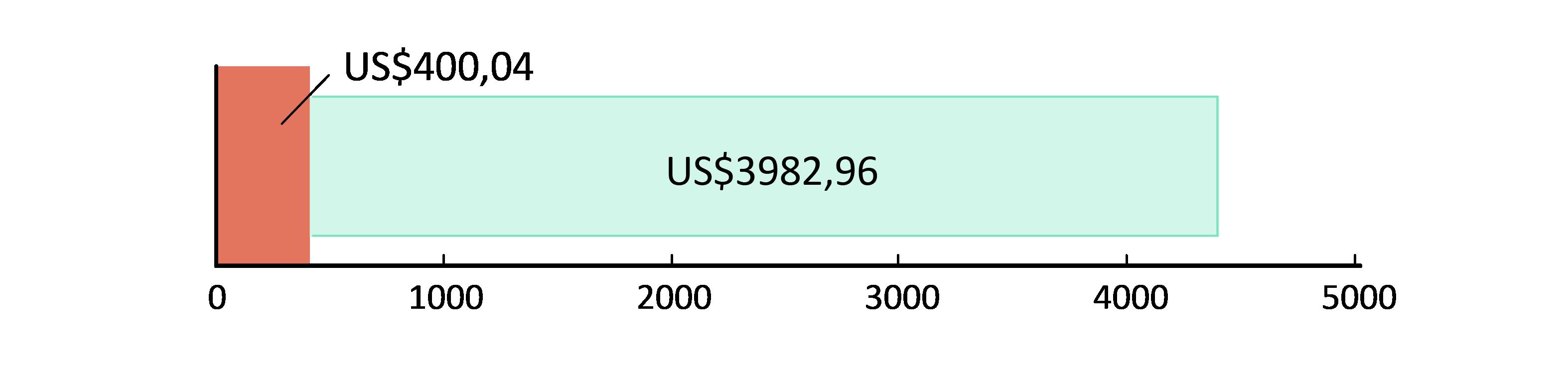 US$400.04 cheltuiți; US$3982.96 rămași
