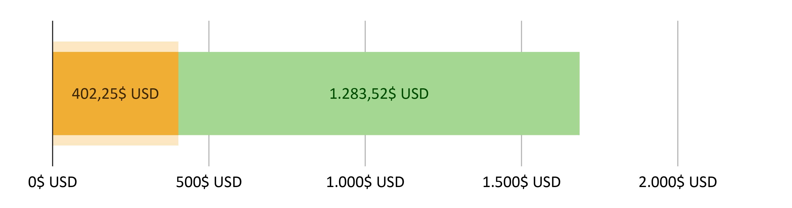 402,25$ USD cheltuiți; 2.283,52$ USD rămași
