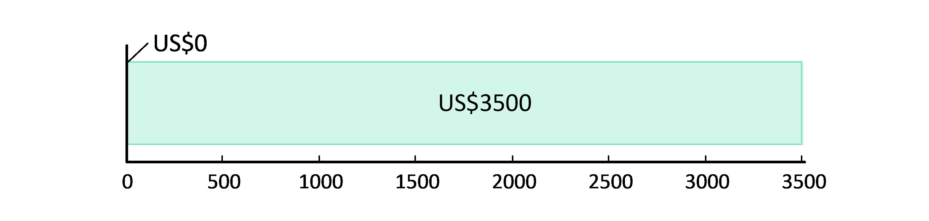 US$0 cheltuiți; US$3,500 rămași