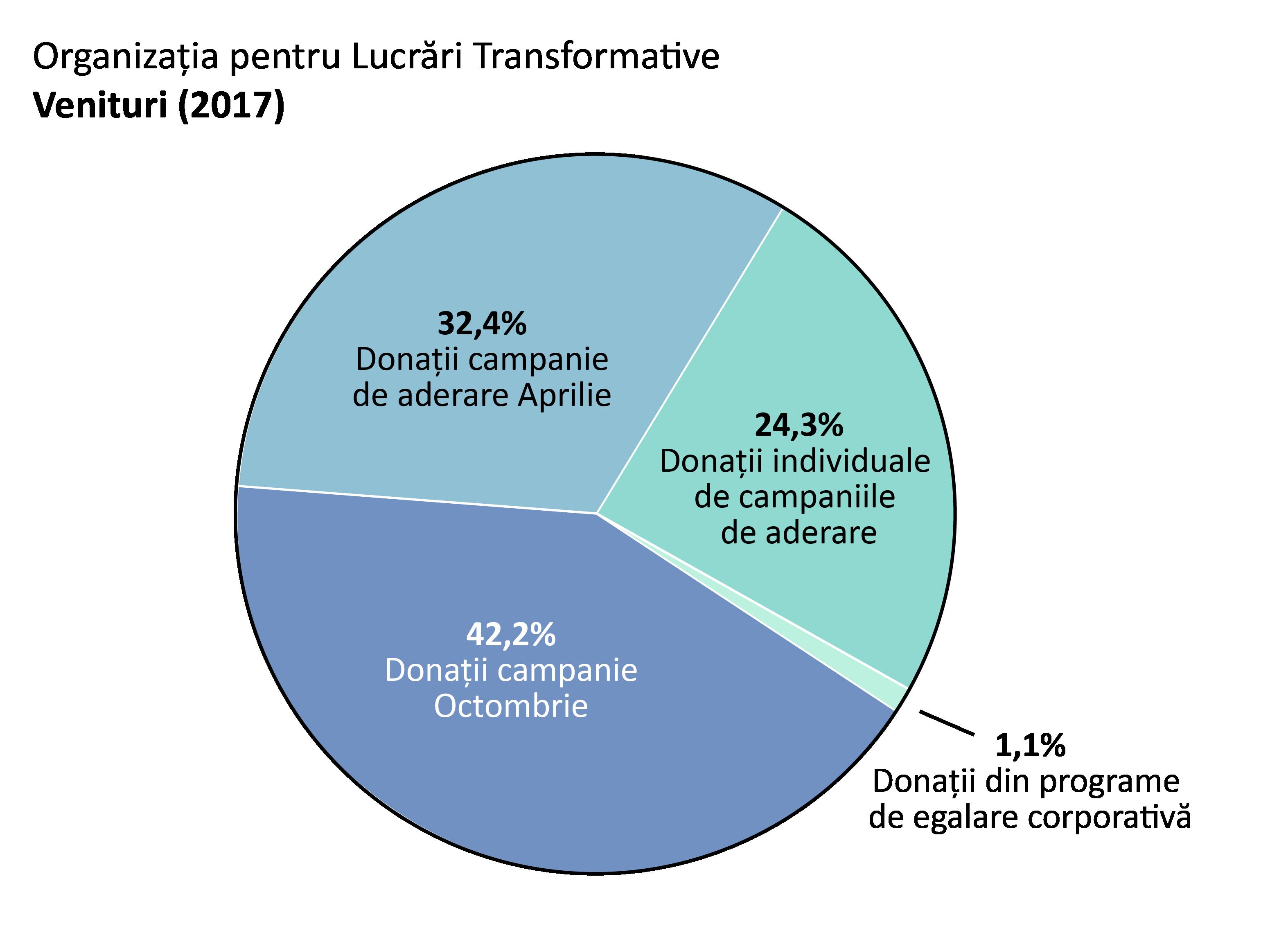 Venituri 2017: donații campanie de aderare Aprilie: 32.4%,donați campanie Octombrie: 42.2%. Donații individuale de campaniile de aderare: 24.3%. Donații din programe de egalare corporativă: 1.1%.