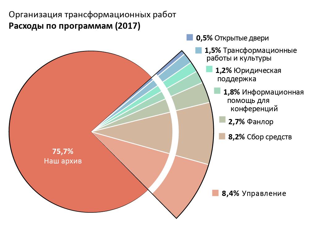 Расходы по программам: Archive of Our Own (Наш архив): 75.7%. Open Doors (Открытые двери): 0.5%. Transformative Works and Cultures (Трансформационные работы и культуры): 1.5%. Fanlore (Фанлор): 2.7%. Legal Advocacy (Юридическая поддержка): 1.2% Con Outreach (Информационная помощь для конференций): 1.8%. Admin (Управление): 8.4%. Fundraising (Сбор средств): 8.2%.