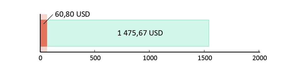 потрачено 60,80 USD; остаток 1,475.67 USD