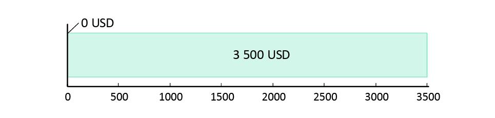 потрачено 0 USD; остаток 3,500 USD