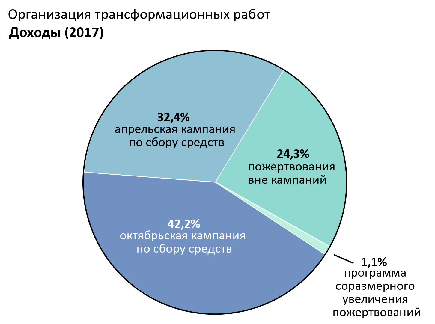 Доходы OTW: апрельская кампания по сбору средств: 32.4%, октябрьская кампания по сбору средств: 42.2%. Пожертвования вне кампаний: 24.3%. Программа соразмерного увеличения пожертвований: 1.1%.