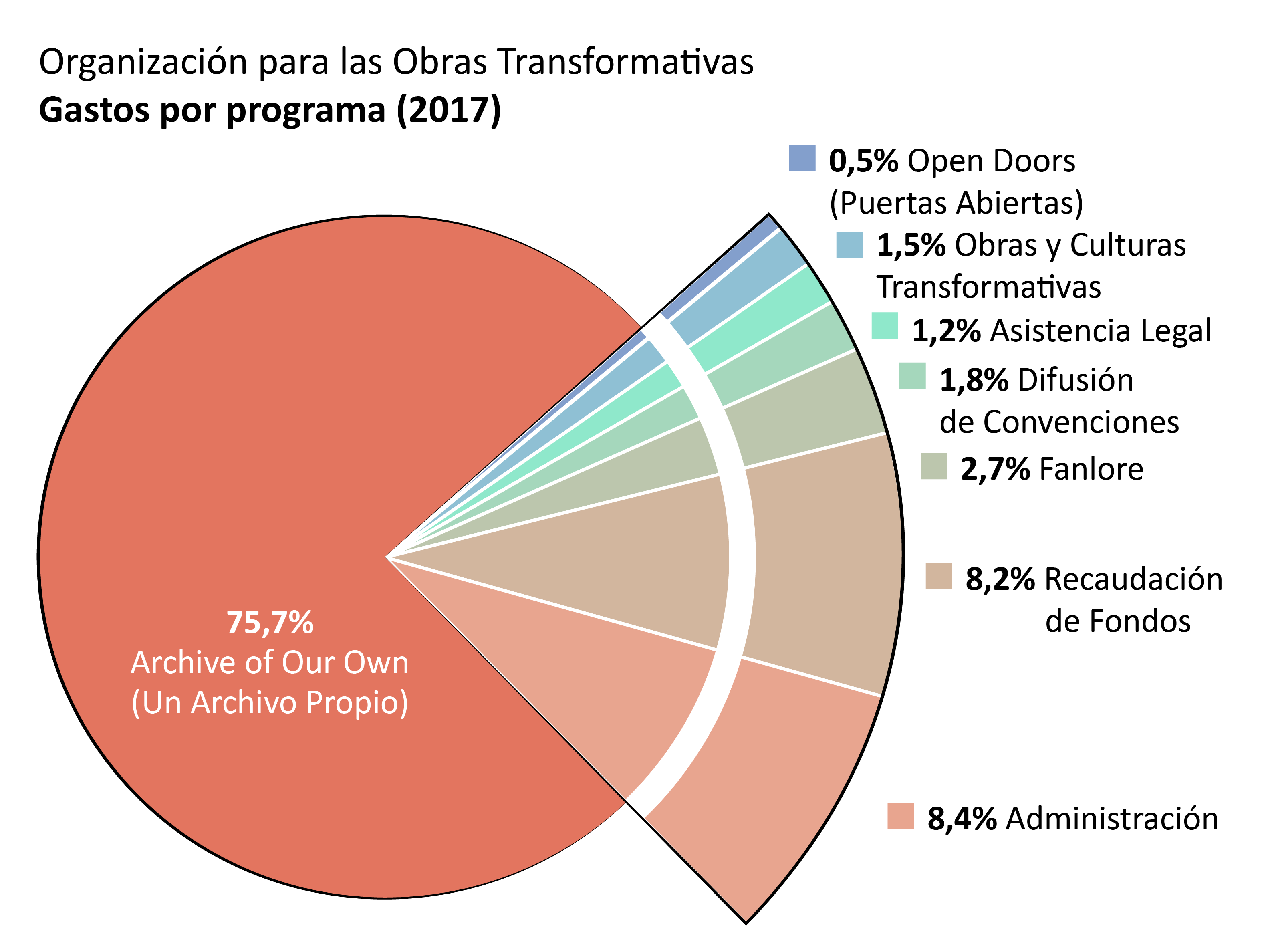 Gastos por programa:  Archive of Our Own - AO3 (Un Archivo Propio) : 75,7%. Open Doors (Puertas Abiertas) : 0,5%. Transformative Works and Cultures - TWC (Obras y Culturas Transformativas): 1,5%. Fanlore: 2,7%. Asistencia Legal: 1,2% Con Outreach (Difusión de Convenciones): 1,8%. Admin: 8,4%.Recaudación de Fondos: 8,2%.