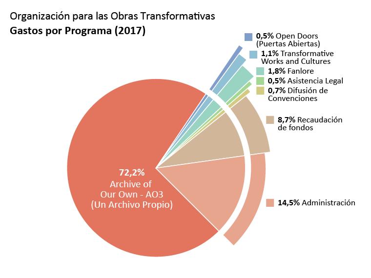 Gastos por programa: AO3: 72,2%. Open Doors (Puertas Abiertas): 0,5%. TWC: 1,1%. Fanlore: 1,8%. Asistencia Legal: 0,5% Difusión en Convenciones: 0,7%. Administración: 14,5%. Recaudación de Fondos: 8,7%.