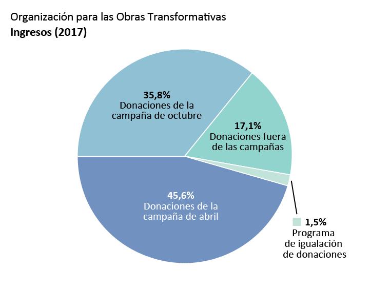 Ingresos de la OTW: Donaciones de la campaña de membresía de abril: 45,6%, donaciones de la campaña de membresía de octubre: 35,8%. Donaciones no relacionadas con campañas de membresías: 17,1%. Donaciones de programas de igualación de donaciones: 1,5%.