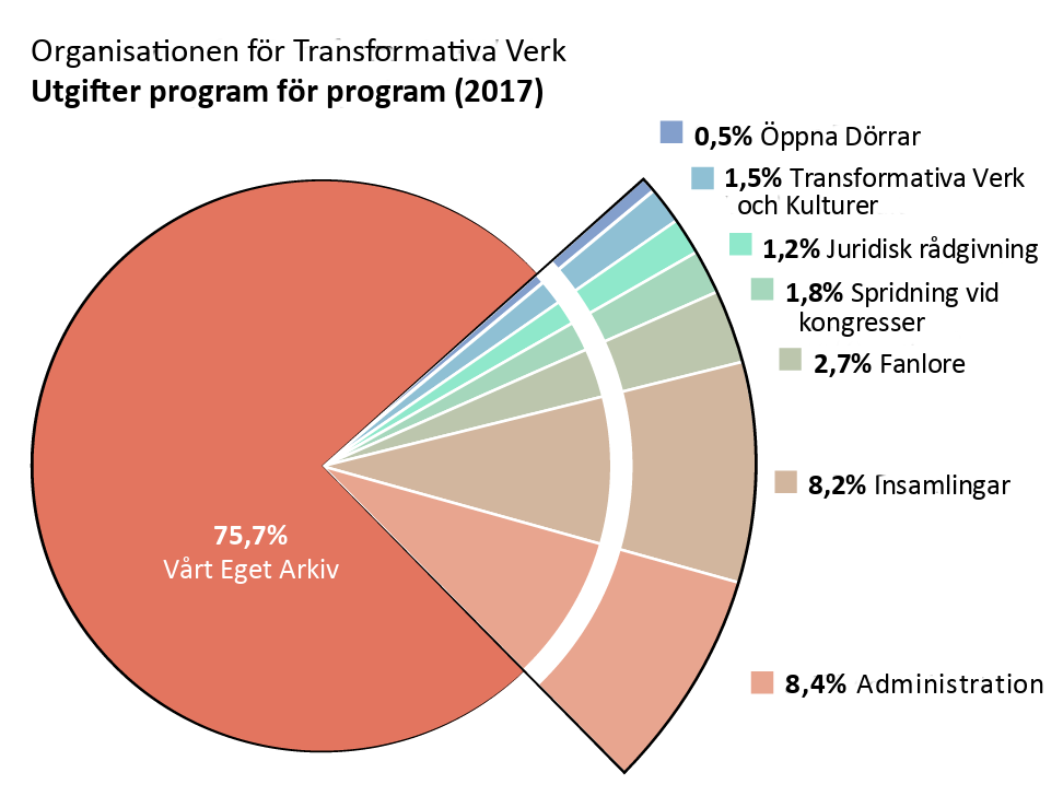 Utgifter program för program: Archive of Our Own (Vårt Eget Arkiv): 75.7%. Open Doors (Öppna Dörrar): 0.5%. Transformative Works and Cultures (Transformativa Verk och Kulturer): 1.5%. Fanlore: 2.7%. Juridisk rådgivning: 1.2% Spridning vid kongresser: 1.8%. Administration: 8.4%. Insamlingar: 8.2%.