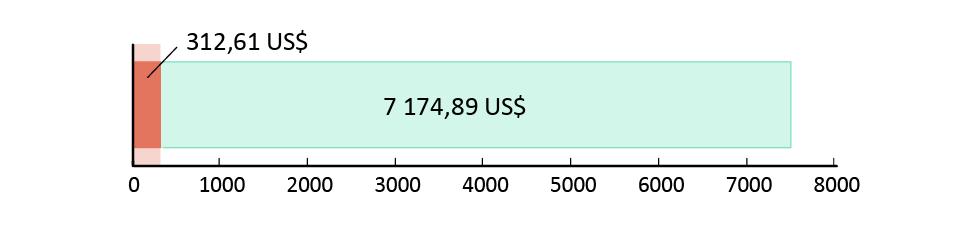 312,61 US$ spenderade; 7 174,89 US$ kvar