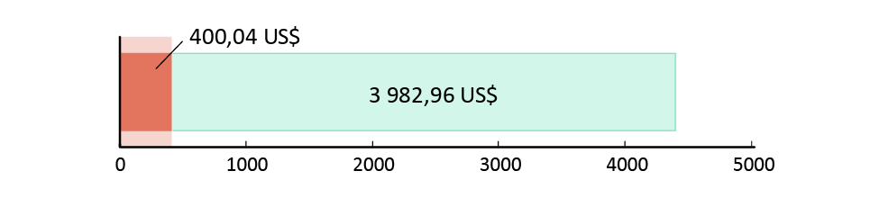 400,04 UD$ spenderade; 3 982,96 UD$ kvar