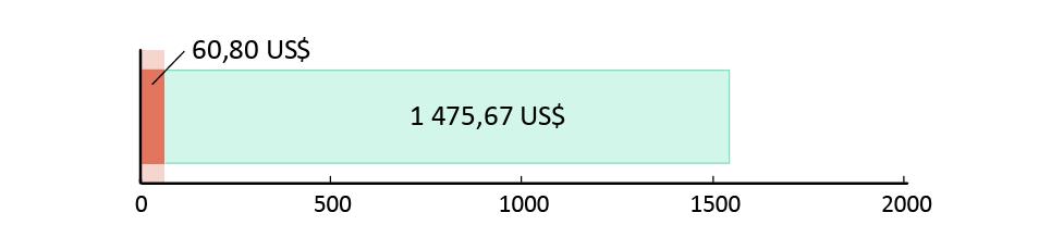 60, 80 US$ spenderade;1 475,67 US$ kvar