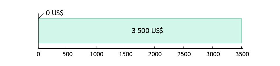 0 US$ spenderade; 3 500 US$ kvar