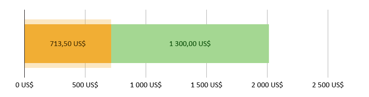 713,50 US$ spenderade; 1 300 US$ kvar