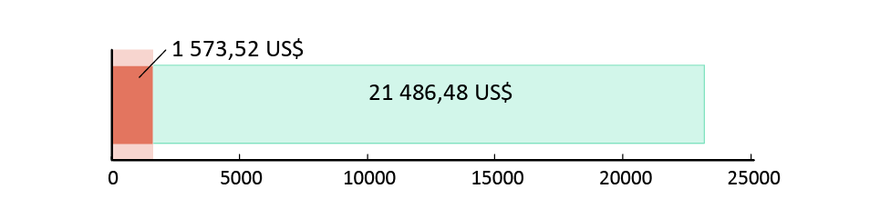 1 573,52 US$ spenderade; 21 486,48 US$ kvar