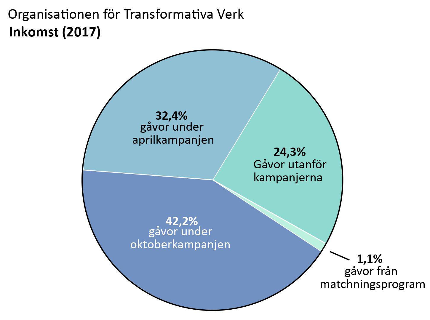 OTWs inkomster: Gåvor under aprilkampanjen: 32,4%, gåvor under oktoberkampanjen: 42,2%. Gåvor utanför kampanjerna: 24,3%. Gåvor från matchningsprogram: 1,1%.