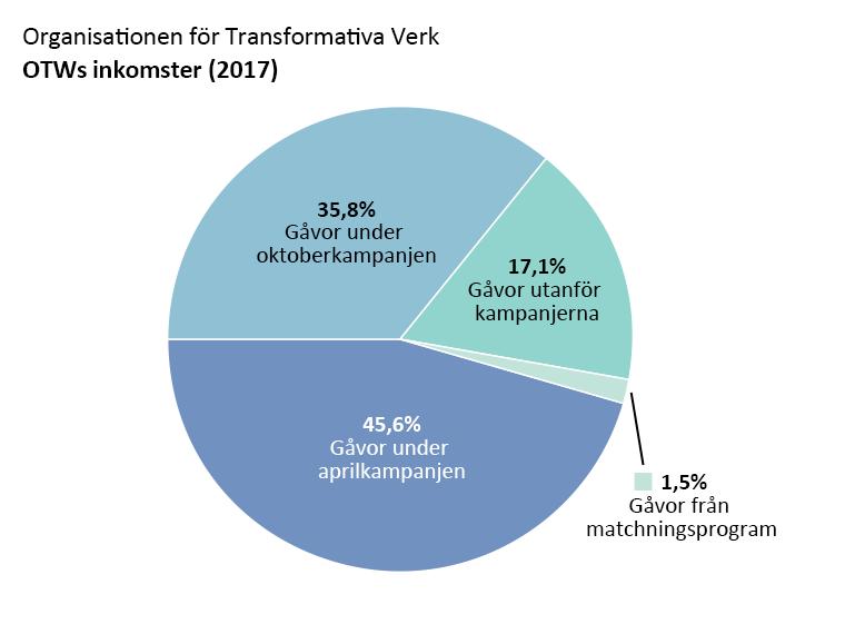 OTWs inkomster: Gåvor under aprilkampanjen: 45,6%, gåvor under oktoberkampanjen: 35,8%. Gåvor utanför kampanjerna: 17,1%. Gåvor från matchningsprogram: 1,5%.