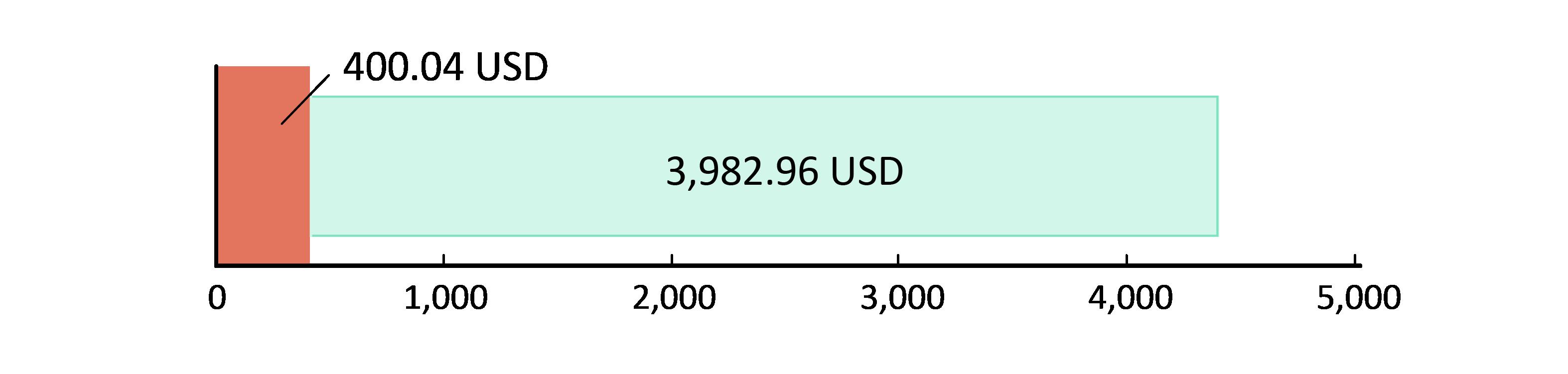 400.04 USD harcandı; 3982.96 USD kaldı