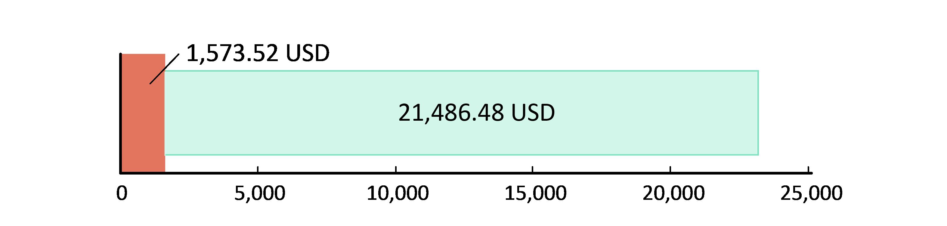 1,573.52 USD harcandı; 21,486.48 USD kaldı