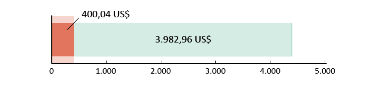 Chi 400.04 US$; dư 3982.96 US$