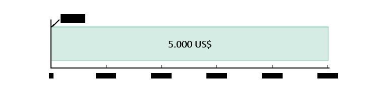 Chi 0 US$; dư 5,000 US$