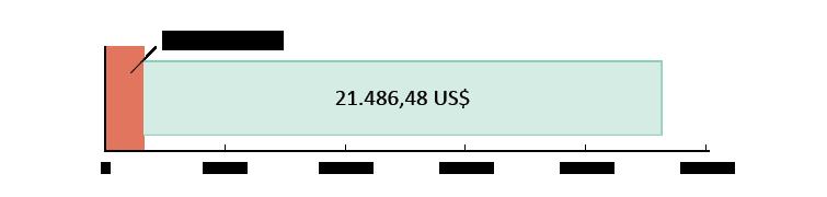 Chi 1,573.52 US$; dư 21,486.48 US$