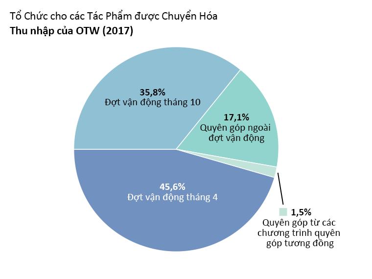 Thu nhập của OTW: đợt vận động tháng 4: 45,6%, đợt vận động tháng 10: 35,8%. Quyên góp ngoài đợt vận động: 17,1%. Quyên góp từ các chương trình quyên góp tương đồng: 1,5%.