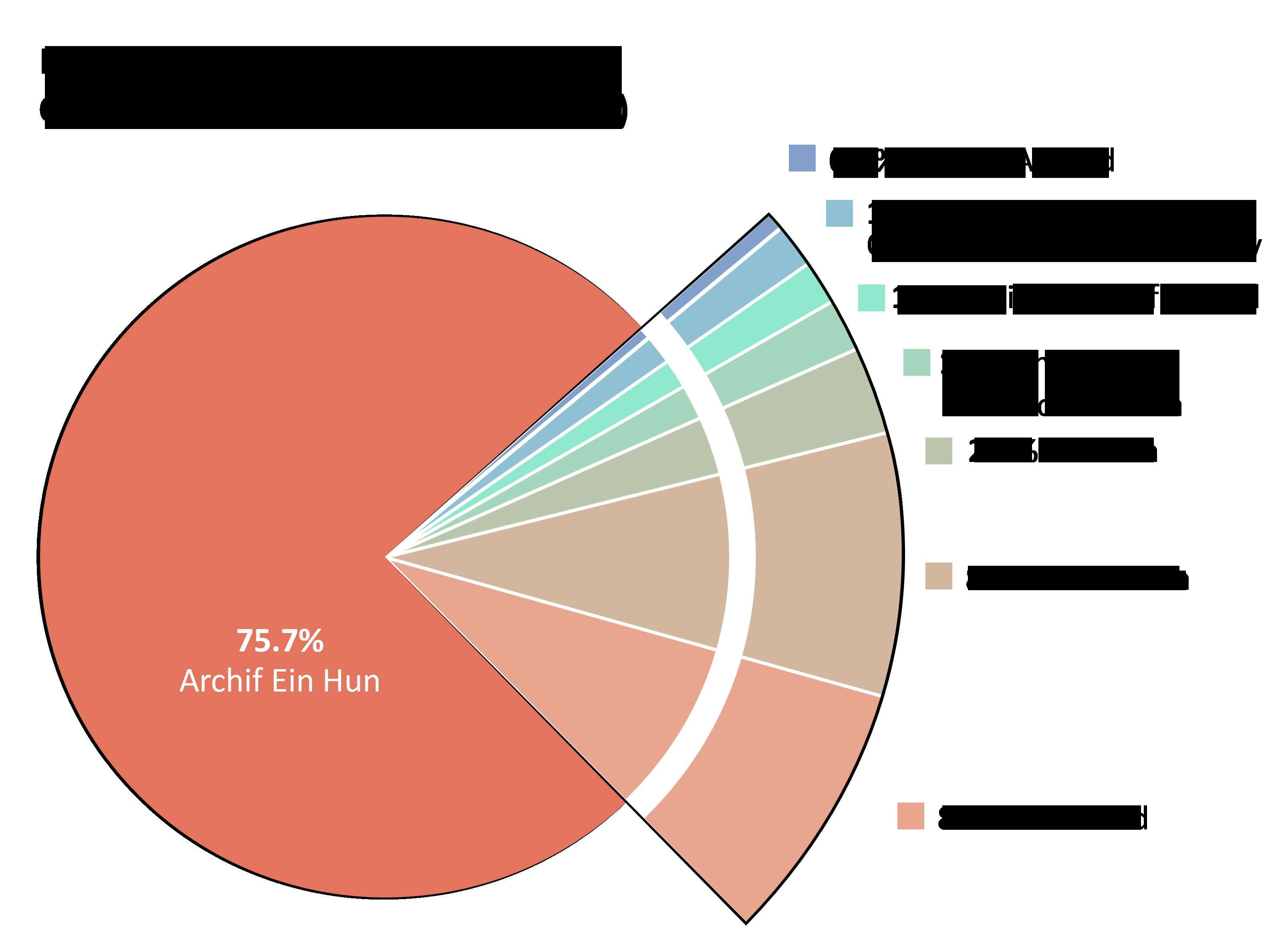 Costiau yn nhrefn prosiectau: Archif Ein Hun: 75.7%. Drysau Agored: 0.5%. Diwyllianau a Chyfryngau Trawsffurfiadwy: 1.5%. Ffanllên: 2.7%. Eiriolaeth Cyfreithiol: 1.2%. Ymestyniad Confensiwn: 1.8%. Gweiniad: 8.4%. Codi Arian: 8.2%.