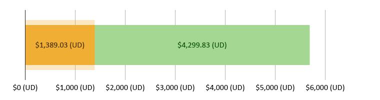 $1,389.03 (UD) wedi'i wario; $4,299.83 (UD) ar ôl
