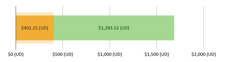 $402.25 (UD)  wedi'i wario; $1,283.52 (UD) ar ôl