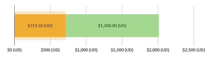 $713,50 (UD)  wedi'i wario; $1,300 (UD) ar ôl