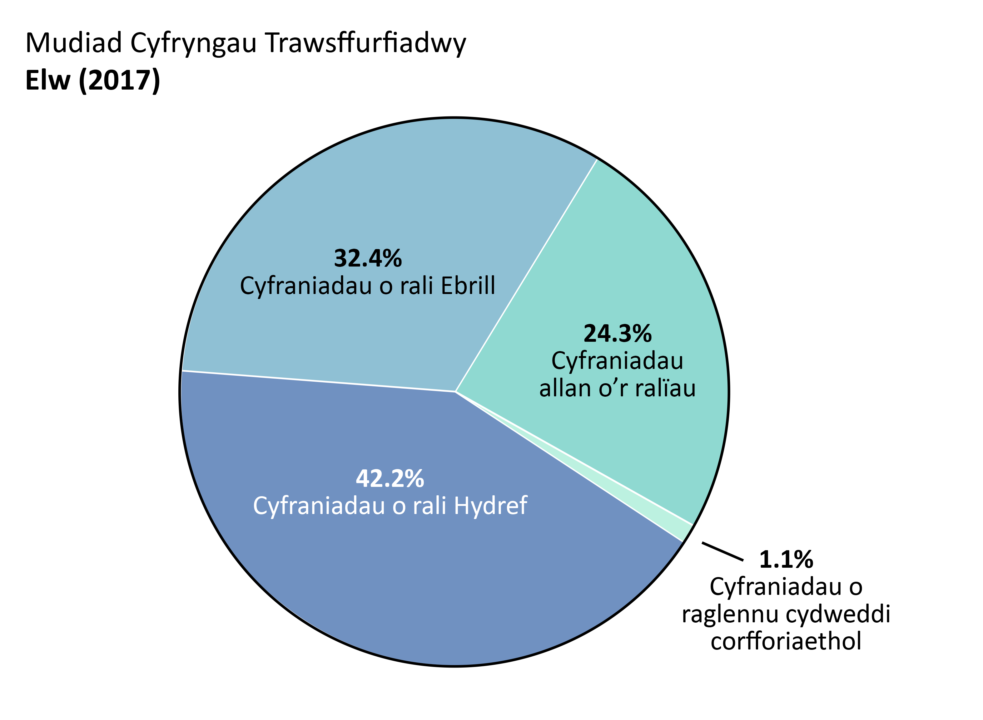 Elw'r OTW: Cyfraniadau o rali Ebrill: 32.4%, Cyfraniadau o rali Hydref: 42.2%. Cyfraniadau allan o'r ralïau: 24.3%. Cyfraniadau o raglennu cydweddi corfforiaethol: 1.1%.