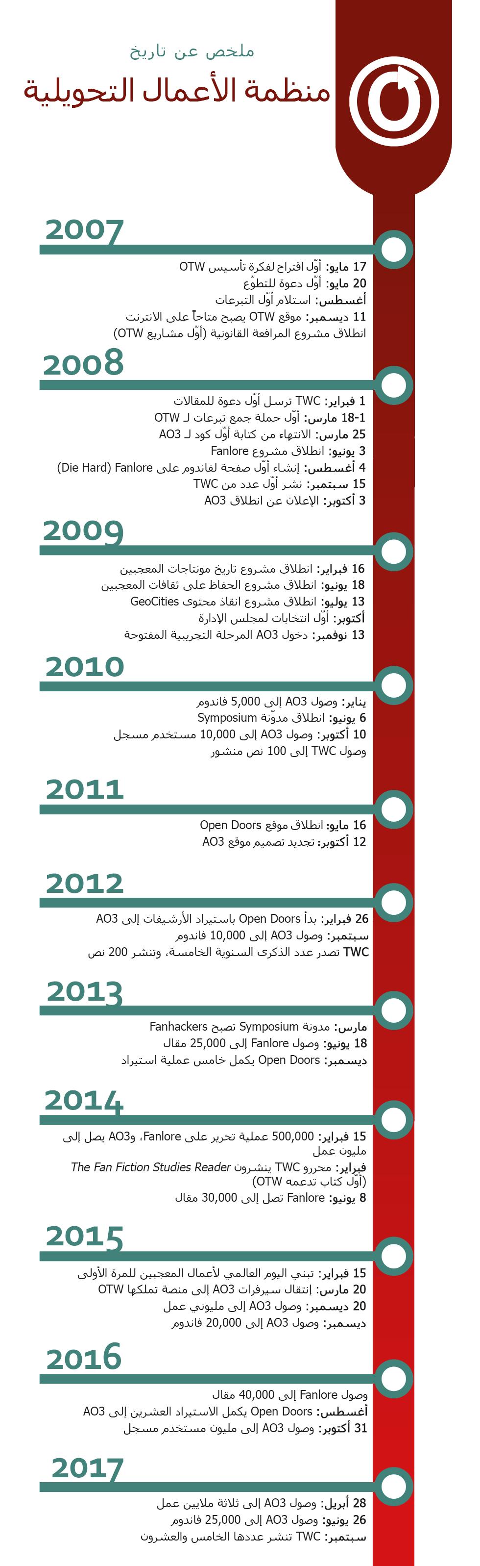 الترتيب الزمني للأحداث المهمّة في تاريخ OTW