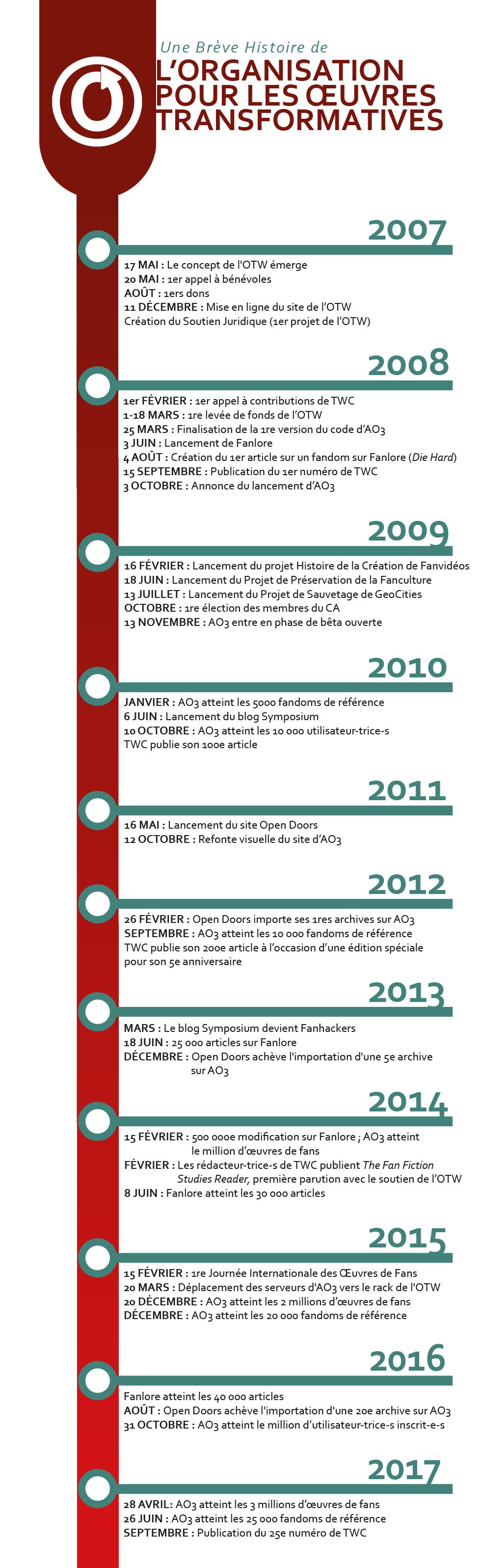 Calendrier des étapes majeures de l'OTW