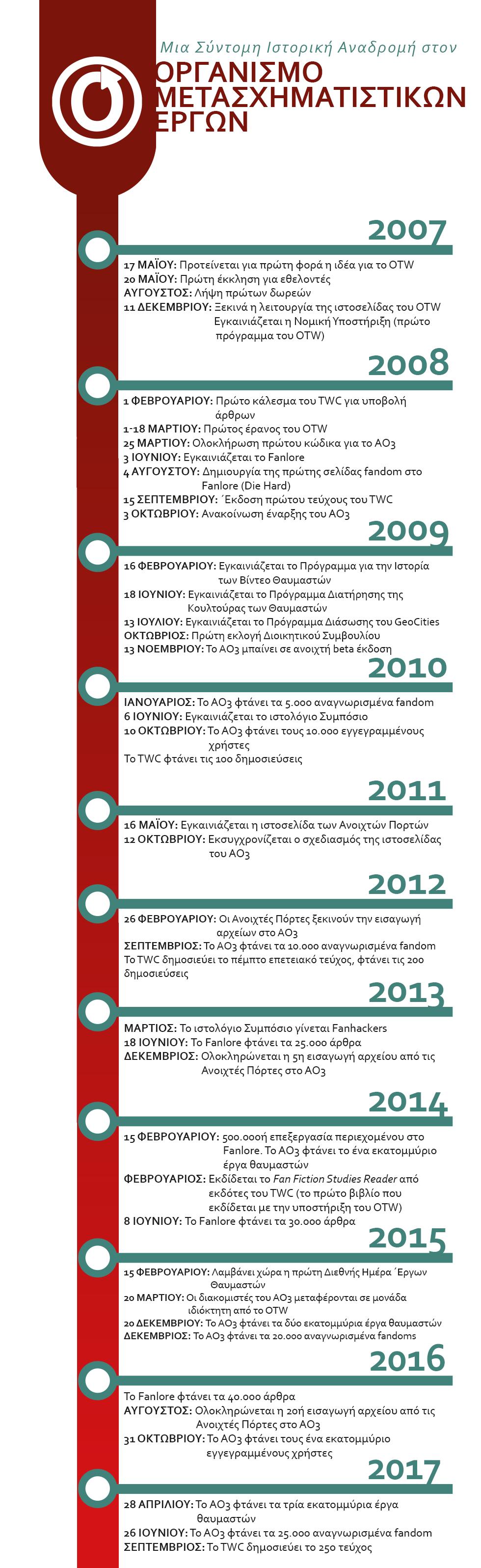 Χρονοδιάγραμμα σημαντικών οροσήμων του OTW