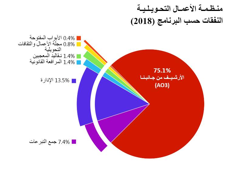 النفقات حسب البرنامج: الأرشيف من جانبنا: 75.1%. الأبواب المفتوحة: 0.4%. مجلة الأعمال والثقافات التحويلية: 0.8%. تقاليد المعجبين: 1.4%. المرافعة القانونية: 1.4% الإدارة: 13.5%. جمع التبرعات: 7.4%.