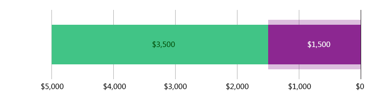 صُرِفَ 1,500.00  دولار أمريكي; وتَبَقّى 3,500.00 دولار أمريكي