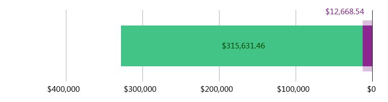 تُبُرّع بمبلغ 12,668.54  دولار أمريكي، تبقّى 315,631.46 دولار