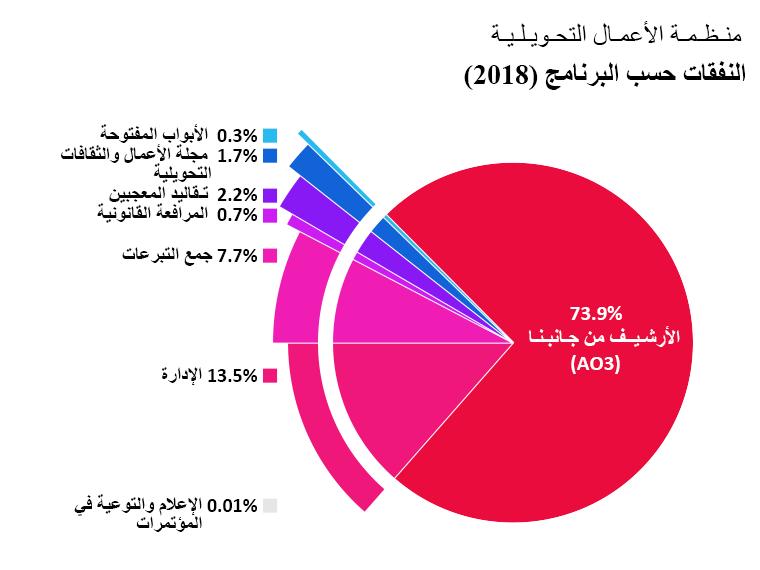 النفقات لكل برنامج: الأرشيف من جانبنا: 73.9%. الأبواب المفتوحة: 0.3%. مجلة الأعمال والثقافات التحويلية: 1.7%. تقاليد المعجبين: 2.2%. المرافعة القانونية: 0.7%. الدعاية والتوعية في المؤتمرات: <0.1%. الإدارة: 13.5%. جمع التبرعات: 7.7%.