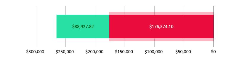 تم صرف 176,374.10  دولار أمريكي؛ تبقّى 88,927.82 دولار أمريكي