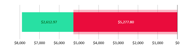 تم صرف 5,277.80 دولار أمريكي؛  تبقّى 2,612.97 دولار أمريكي